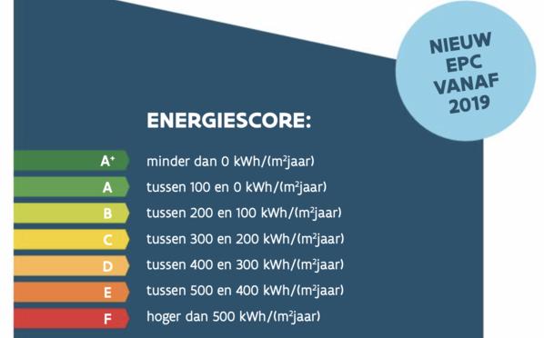 Het nieuwe EPC voor Vlaanderen
